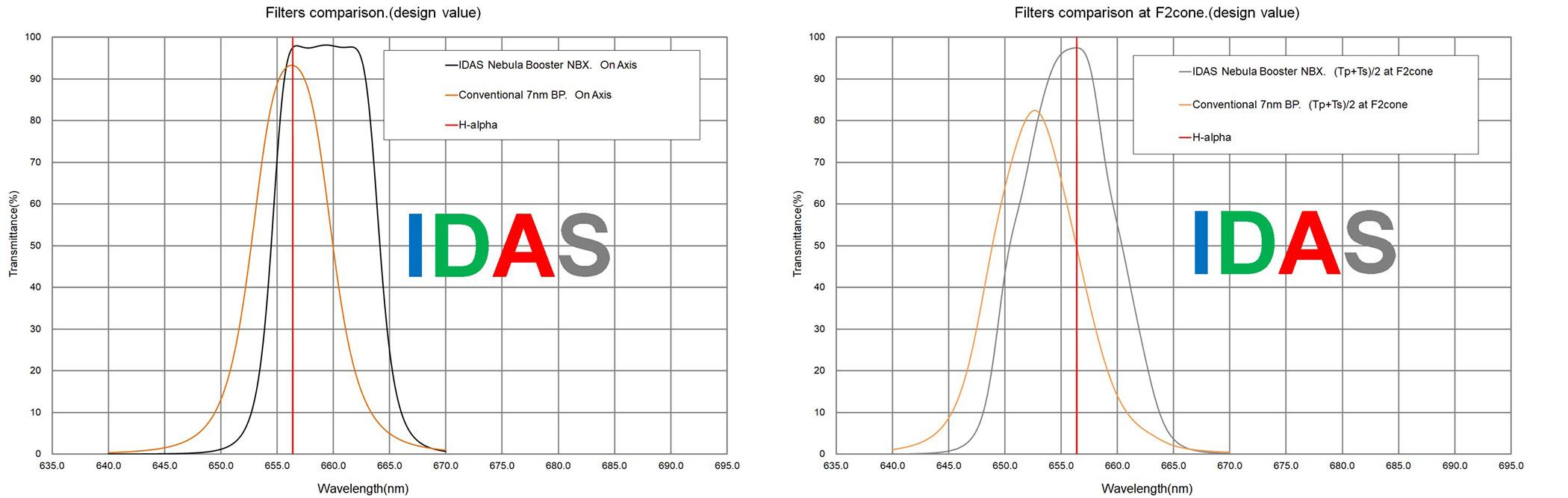 IDAS NBX dual narrowband szűrő