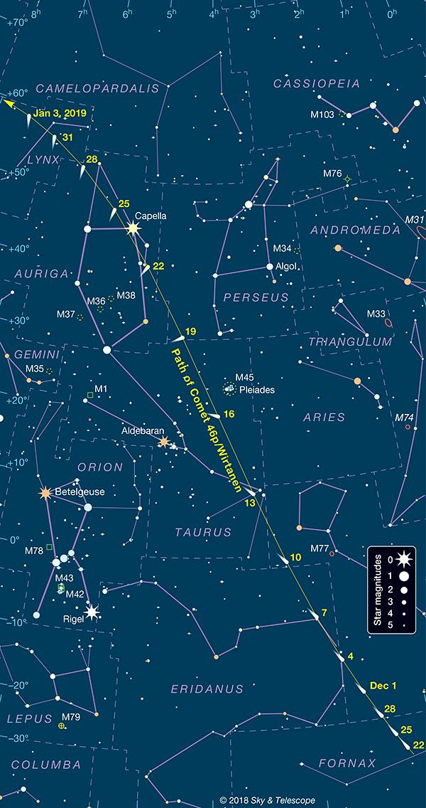 A Wirtanen üstökös útja decemberben (forrás Sky and Telescope) a Wirtanen üstökös